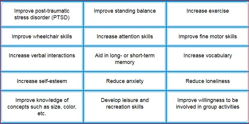 Improvement Chart  Psychological Trauma Stress Management